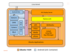 ubuntu_touch_architecture